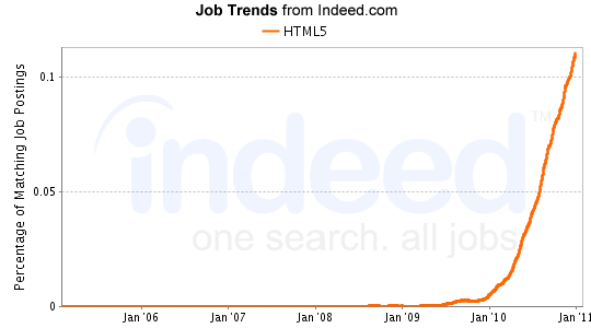 html5 job trend graph - Indeed